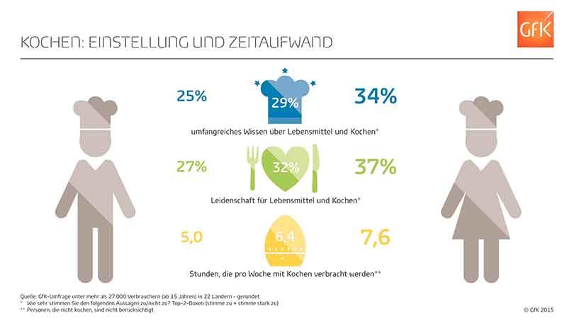 Deutsche verbringen weniger Zeit mit kochen